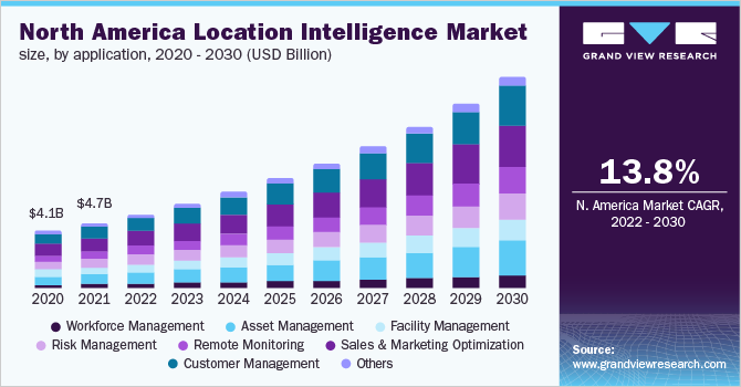 North America location intelligence market size, by application, 2016 - 2027 (USD Billion)