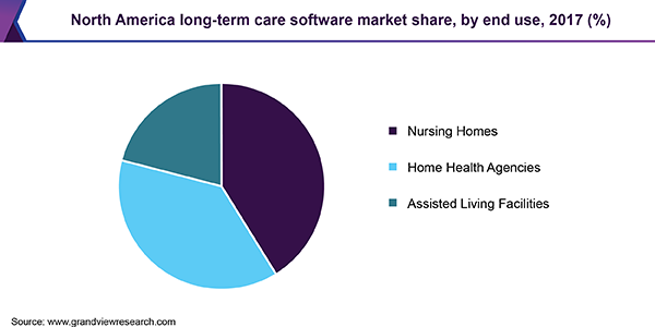 North America long-term care software market share, by end use, 2017 (%)