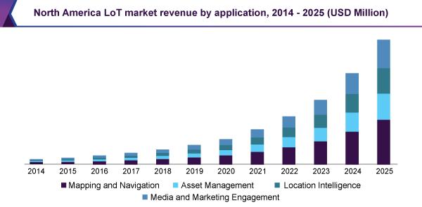 North America LoT market revenue by application, 2014 - 2025 (USD Million)