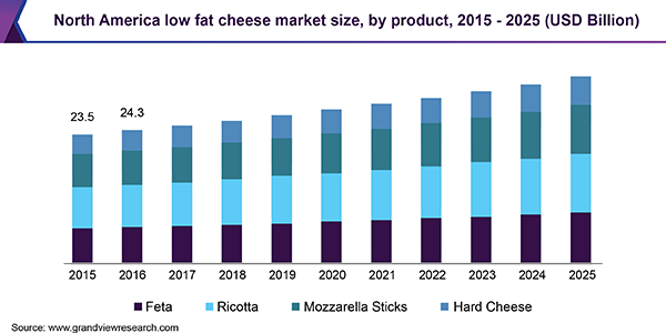 North America low fat cheese market