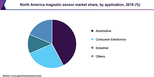 North America magnetic sensor market