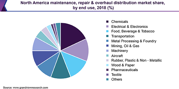 North America maintenance, repair & overhaul distribution market share, by end use, 2018 (%)
