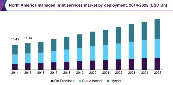 North America managed print services market by deployment, 2014 - 2025 (USD Billion)