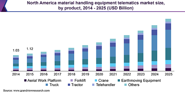 North America material handling equipment telematics market size, by product, 2014 - 2025 (USD Billion)