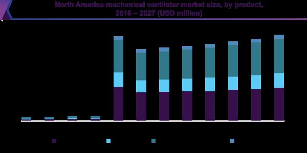 North America mechanical ventilator market size