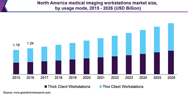 North America Medical Imaging Workstations Market size, by usage mode, 2015 - 2026 (USD Billion)