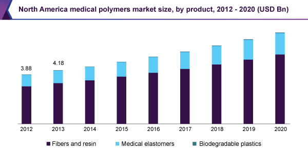 North America medical polymers market size, by product, 2012- 2020 (USD Billion)