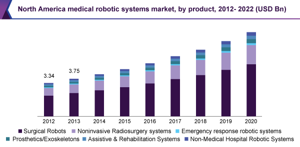 North America medical robotic systems market