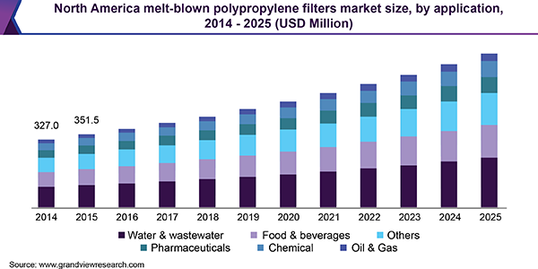 North America melt-blown polypropylene filters market