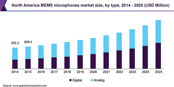 North America MEMS microphones market size, by type, 2014 - 2025 (USD Million)