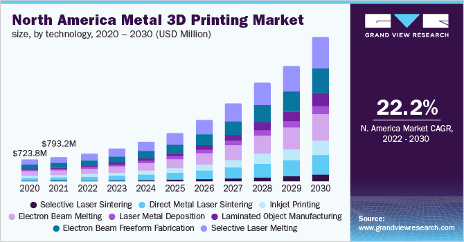 North America metal 3D printing market size, by technology, 2016 - 2027 (USD Million)
