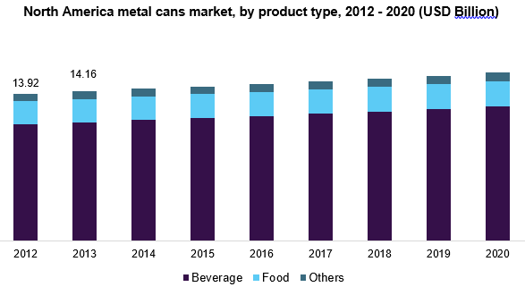 North America metal cans market