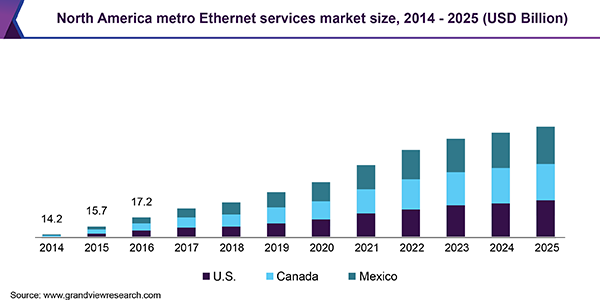 North America metro Ethernet services market size, 2014 - 2025 (USD Billion)