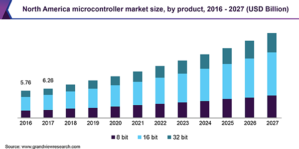 North America microcontroller market size, by product, 2015 - 2025 (USD Billion)