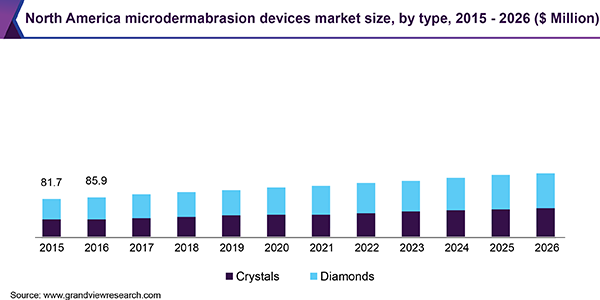 North America microdermabrasion devices market size, by type, 2015 - 2026 (USD Million)