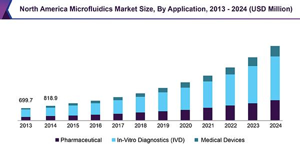 Microfluidics Market Size Amp Growth Global Industry
