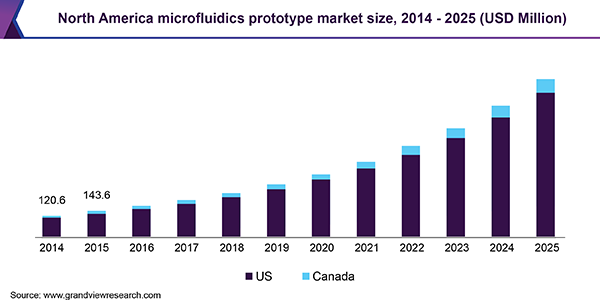 North America microfluidics prototype market size, 2014 - 2025 (USD Million)