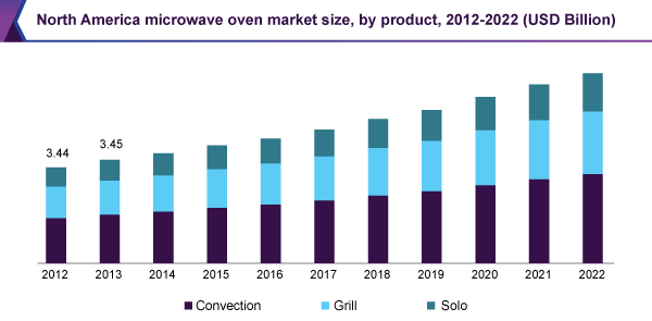North America microwave oven market