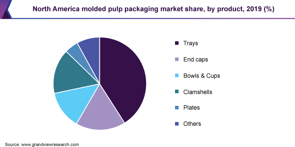 North America molded pulp packaging market share, by product, 2019 (%)