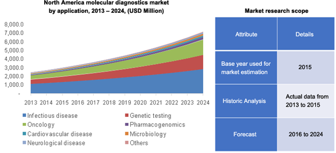 molecular diagnostics market to grow at Cancer is considered as the leading cause of death globally, but it can be detected at an early stage with the help of molecular diagnostic tests which is the important factor that is driving the growth of the molecular diagnostics market.