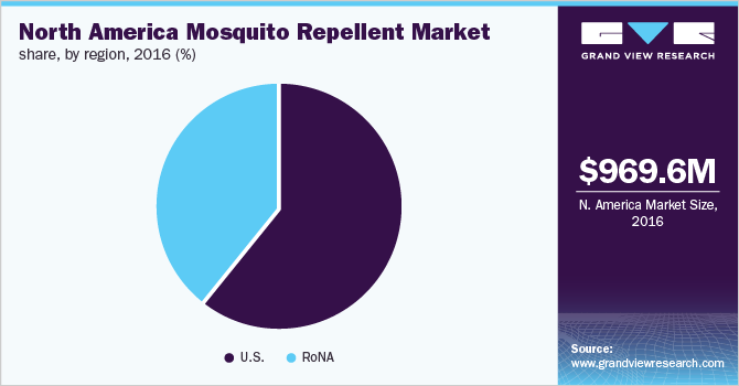 North America mosquito repellent market share, by region, 2016 (%)