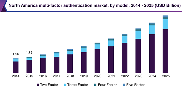 North America multi-factor authentication market, by model, 2014 - 2025 (USD Billion)