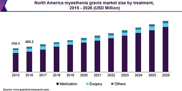 North America myasthenia gravis market size by treatment, 2015 - 2026 (USD Million)