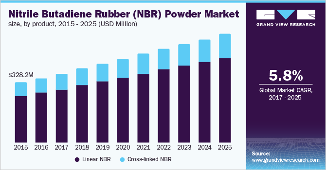 North America NBR powder market