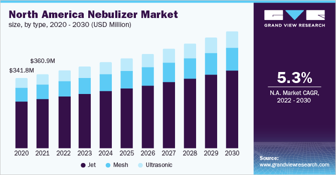 North America nebulizer market size, by type, 2016 - 2027 (USD Million)
