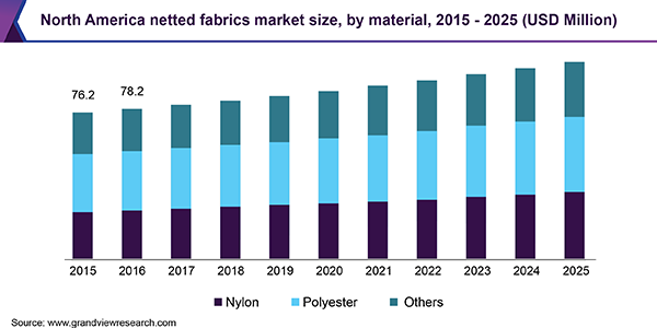 North America netted fabrics Market