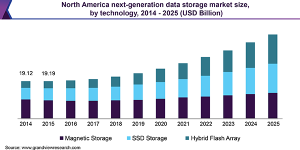 North America next-generation data storage market size, by technology, 2014 - 2025 (USD Billion)