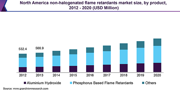 North America non-halogenated flame retardants market