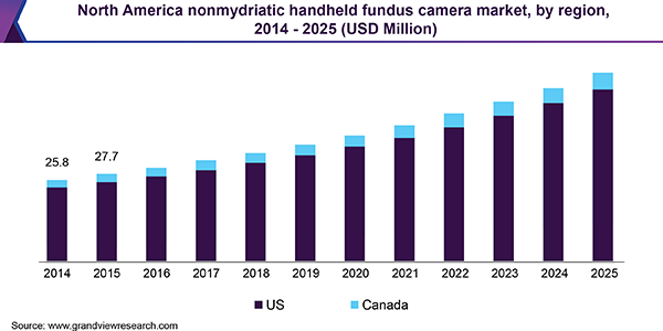 North America nonmydriatic handheld fundus camera market