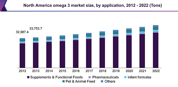 North America omega 3 market size, by application, 2012 – 2022 (Tons)