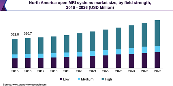 North America open MRI systems market size, by field strength, 2015 - 2026 (USD Million)