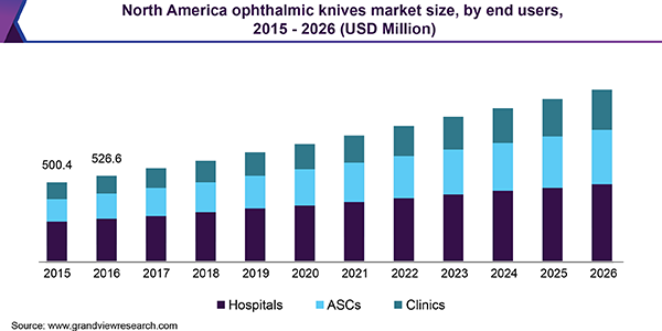 North America ophthalmic knives Market