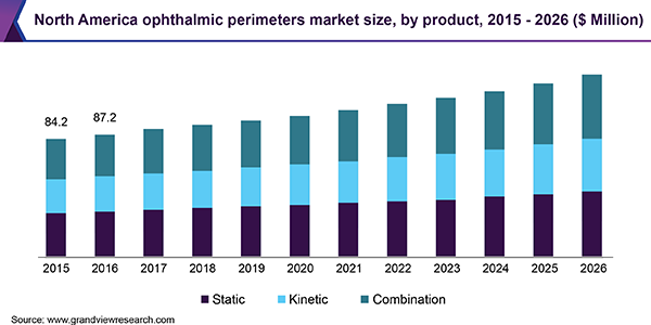 North America ophthalmic perimeters market size, by product, 2015 - 2026 (USD Million)