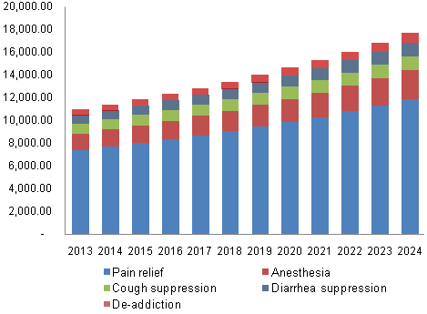 U.S. Opioid Market, By Application, 2013 - 2024 (USD Million)