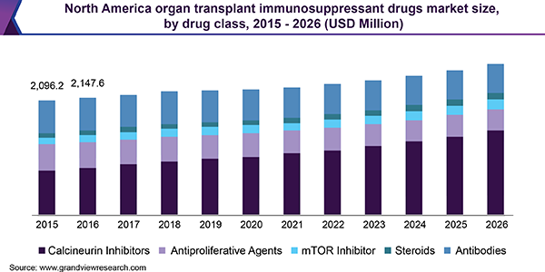 North America organ transplant immunosuppressant drugs market size