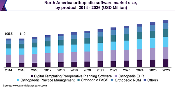 North America orthopedic software market size, by product, 2014 - 2026 (USD Million)
