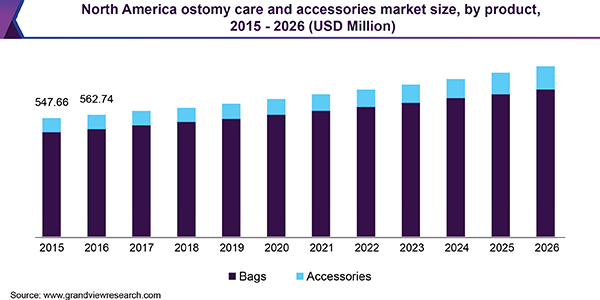 North America ostomy care and accessories market size, by product, 2015 - 2026 (USD Million)