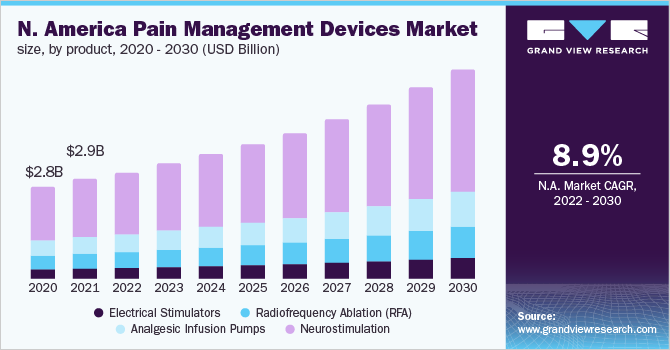 North America pain management devices market