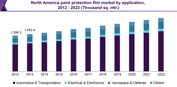 North America paint protection film market by application, 2012 - 2022 (Thousand sq. mtr.)