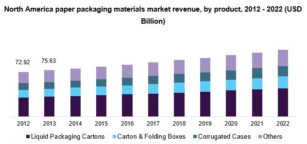 North America paper packaging materials market