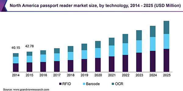 North America passport reader market
