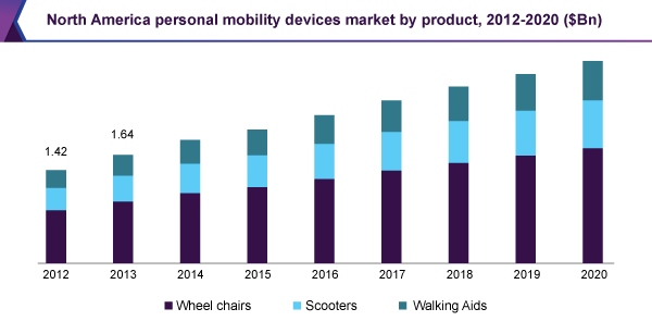 North America personal mobility devices market
