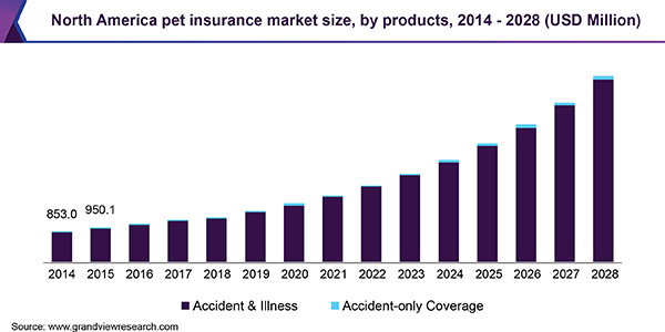 North America pet insurance market size, by products, 2014 - 2028 (USD Million)