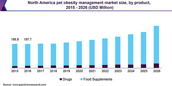 North America pet obesity management market