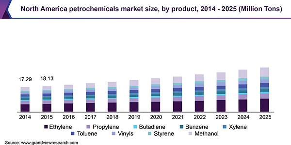North America petrochemicals market