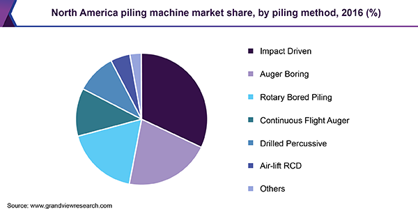 North America piling machine market share